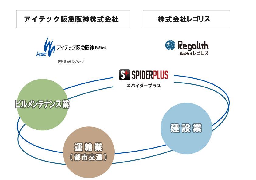 アイテック阪急阪神株式会社、株式会社レゴリス業務提携イメージ