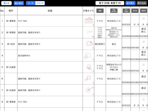 リスト表示で残作業の一覧をひと目で見ることができ、進捗の確認も容易