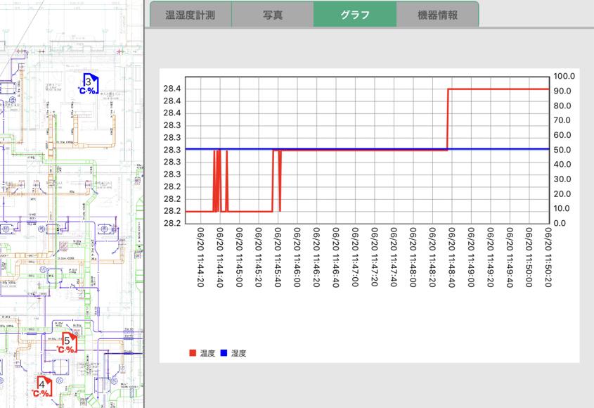 計測中のデータをグラフで表示