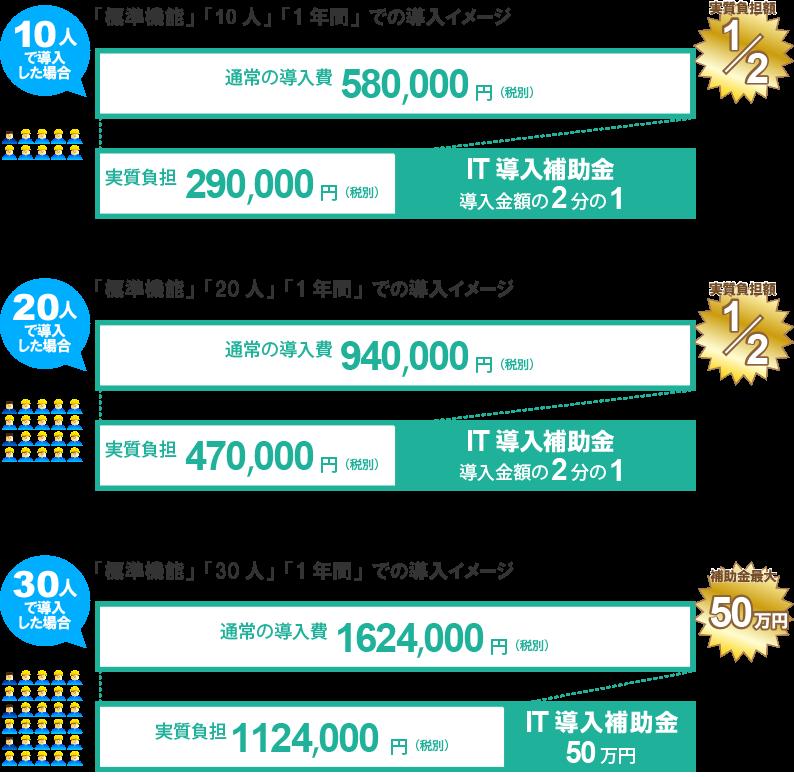 IT導入補助金を使用した導入費用イメージ